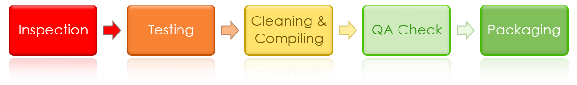 Dotcom Computers Refurbishing Process